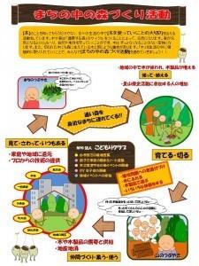 まちの中の森づくり活動の図